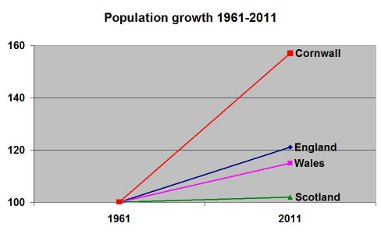 Relative population growth in the nations of the UK